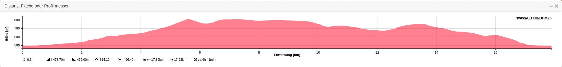 Mutzgrabe-Oberbühlchnubel-Lünsberg