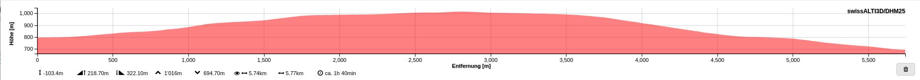 Hoehenprofil Farnern-Stierenberg-Rumisberg