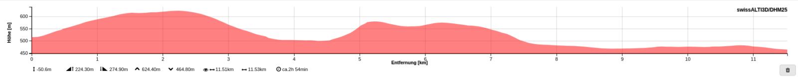 Wanderung zu den Findlingen auf dem Steinenberg und Steinhof